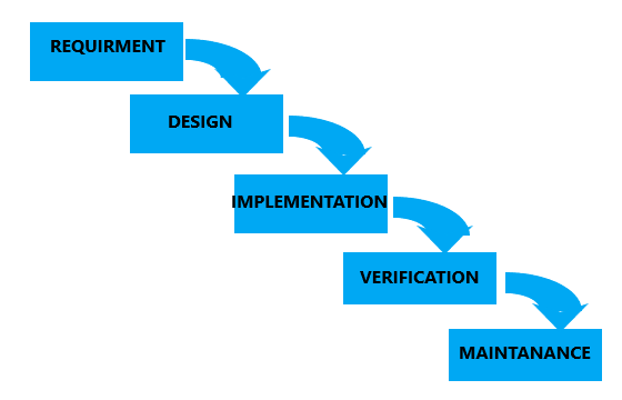 Phase Of Waterfall Model