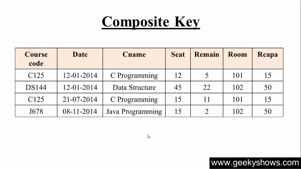 Composite Key In Hindi