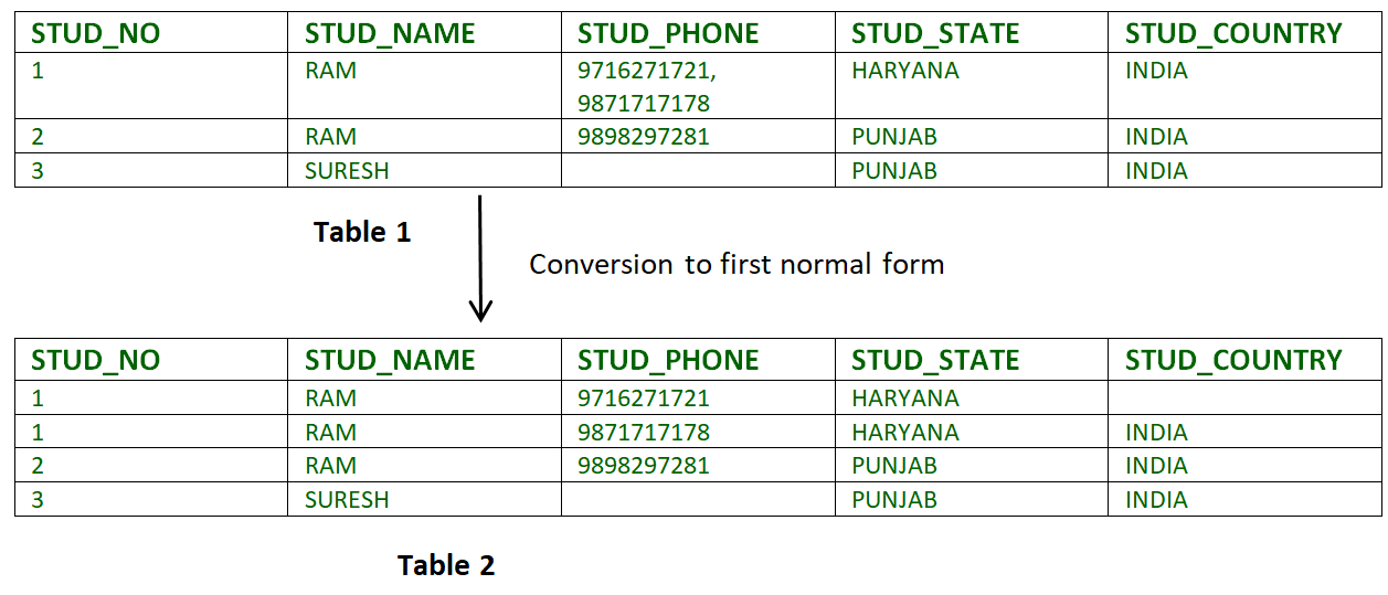 First Normal Form In Hindi