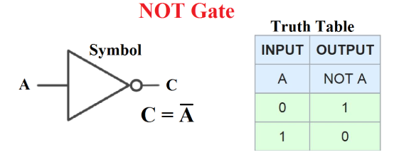 NOT Gate In Hindi