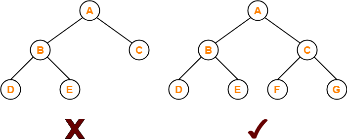 Complete binary tree In Hindi