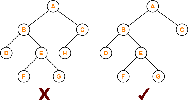 Full-Binary-Tree-In-Hindi