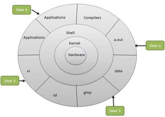 Linux Architecture In Hindi