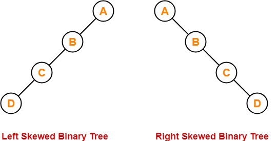 Skewed Binary Tree In Hindi
