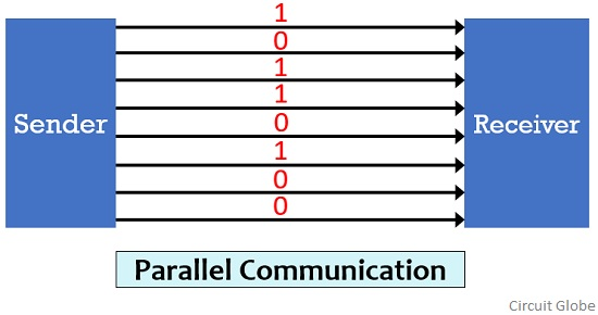 Parallel Data Transmission In Hindi