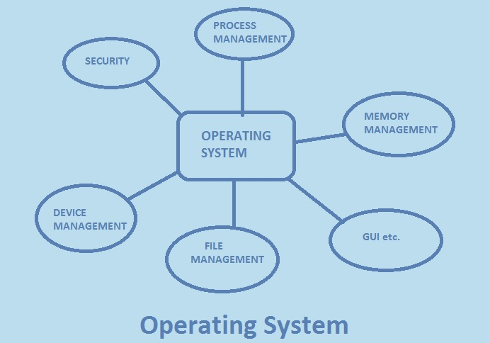 Function Of Operating System In Hindi