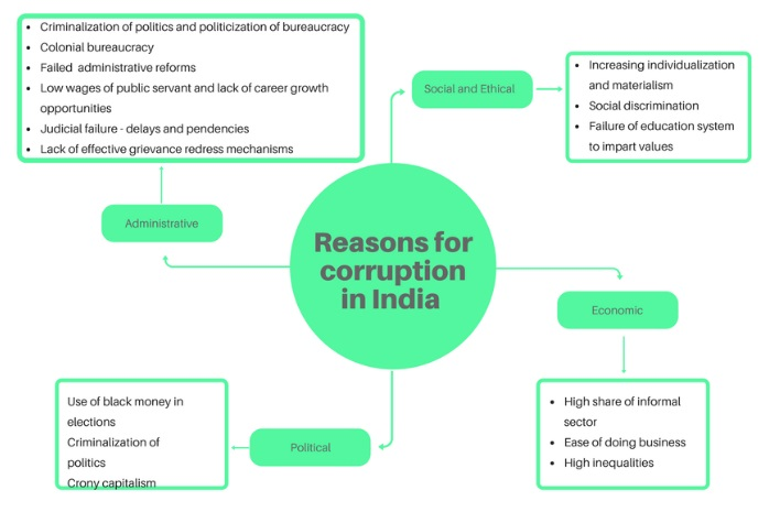 Reasons-for-corruption-in-india
