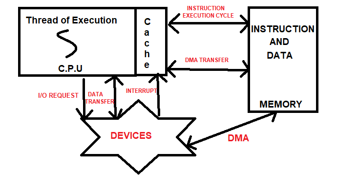 Fig Of Input Output Structure