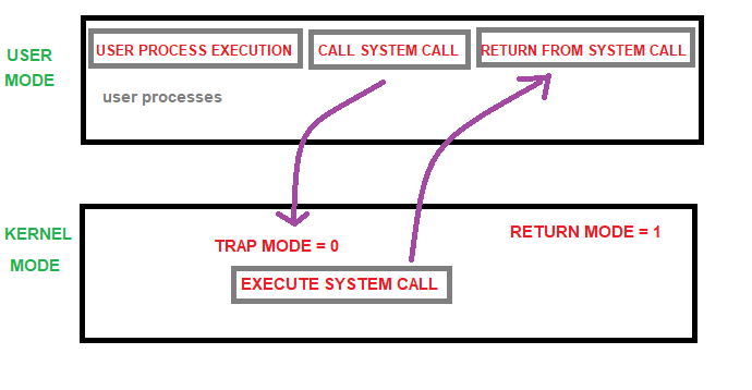 Nodes Of Operating System