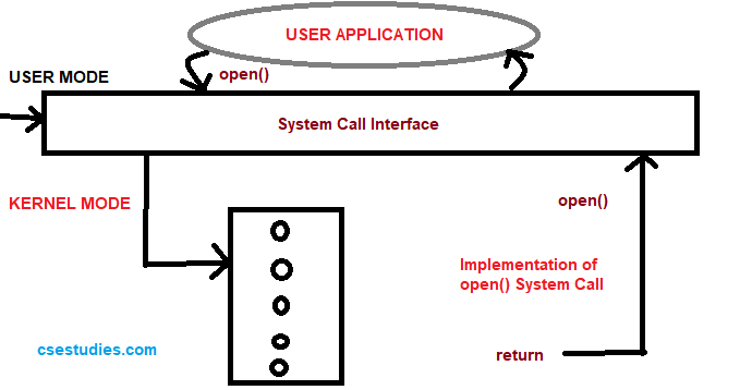 Invoking The open System Call